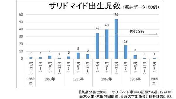 梶井データ